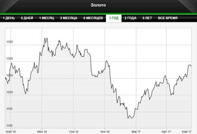 Intesa: золото подорожает до $1350 к концу года