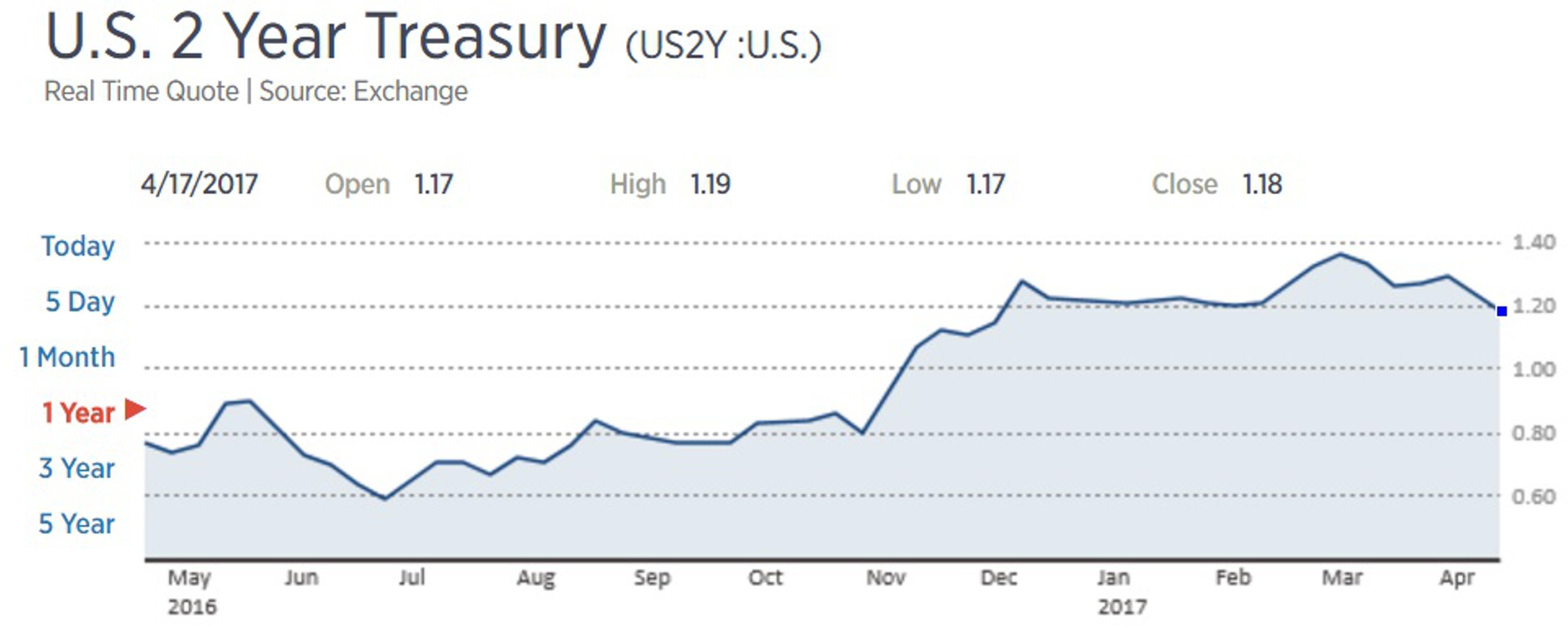 Шансы на повышение ставки ФРС в июне снизились