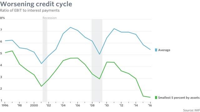 Сокращение корпоративных налогов, обещанное Трампов, может содействовать принятию дополнительных финансовых рисков— МВФ