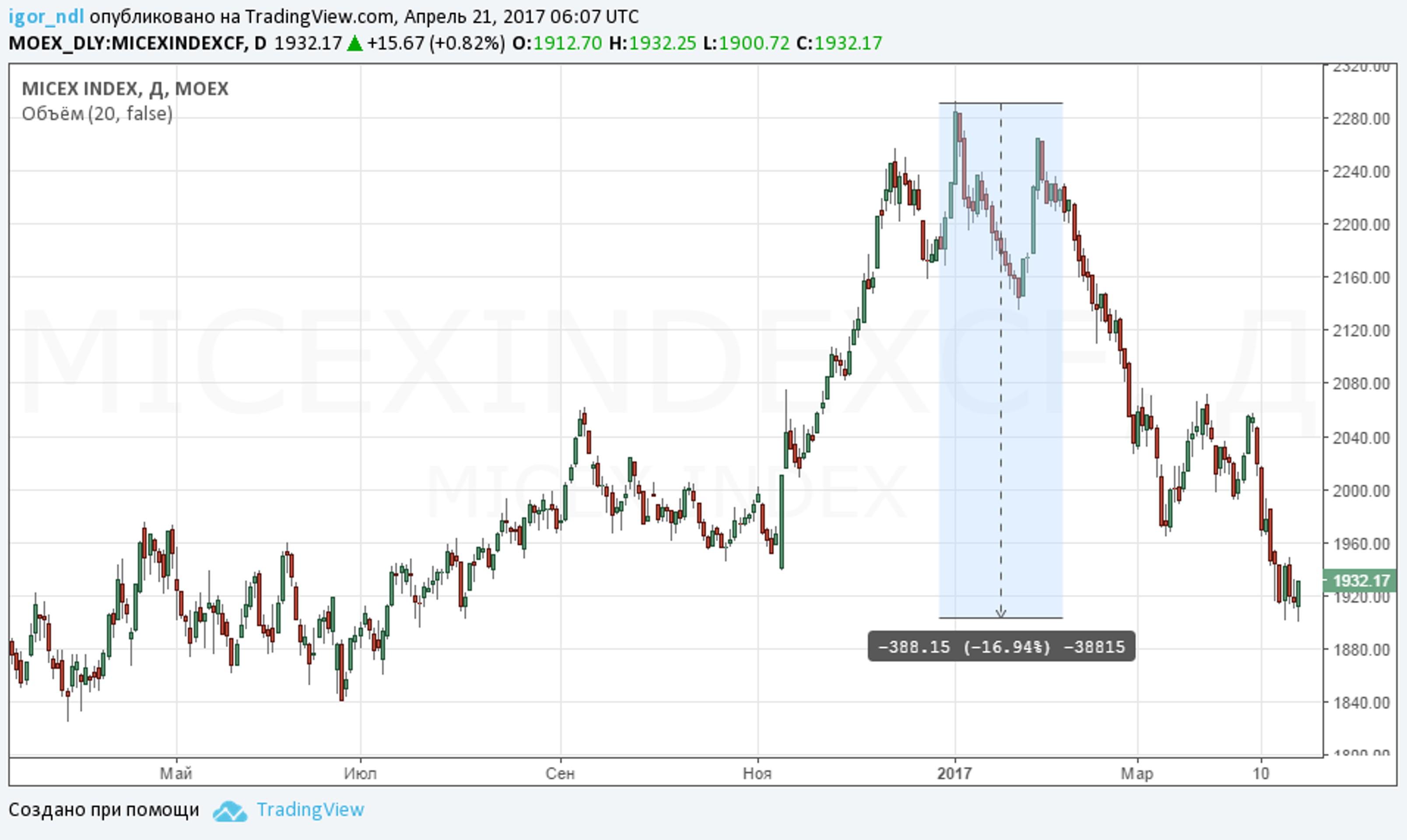 Инвесторы бегут из российских акций