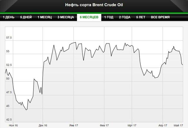 Нефть падает из-за сомнений в результате сделки ОПЕК