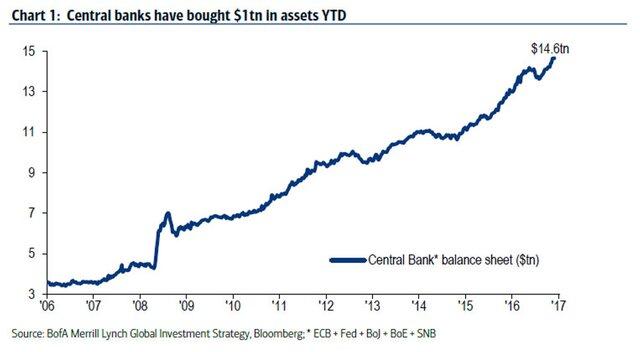 Центробанки купили активов на 1 триллион