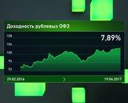 Доходность рублевых ОФЗ