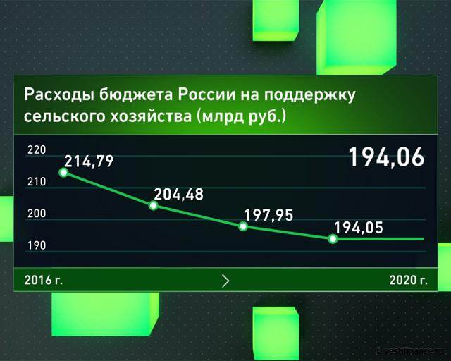 Расходы бюджета России на поддержку сельского хозяйства
