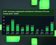 Счет текущих операций платежного баланса России