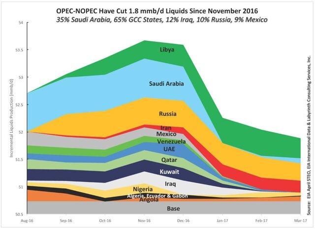 РФ всередине весны снизила нефтедобычу на250 тыс. баррелей всутки