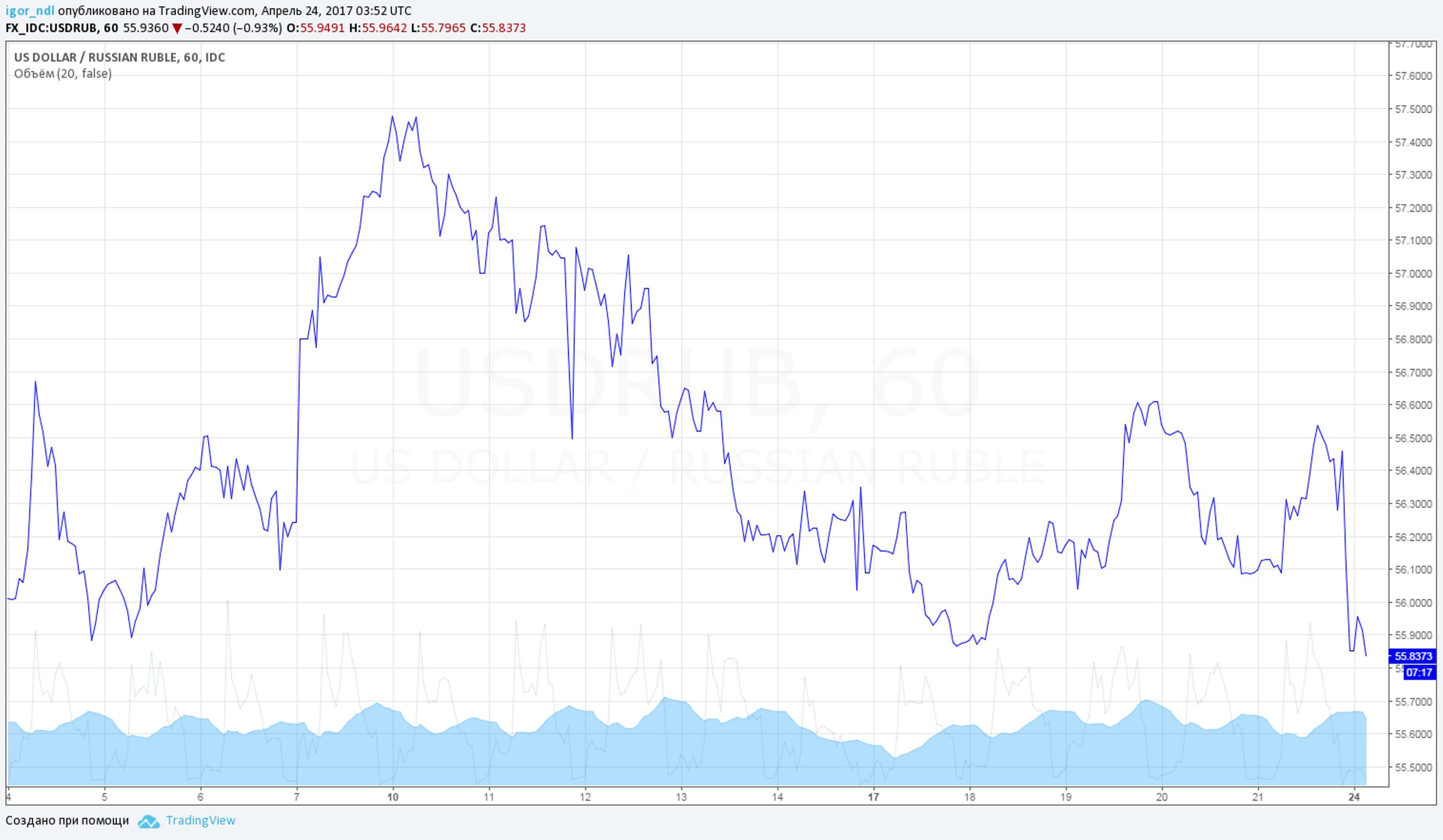 Рубль ждет крайне интересная неделя