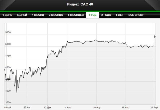 Торги на биржах Европы начались наподъеме