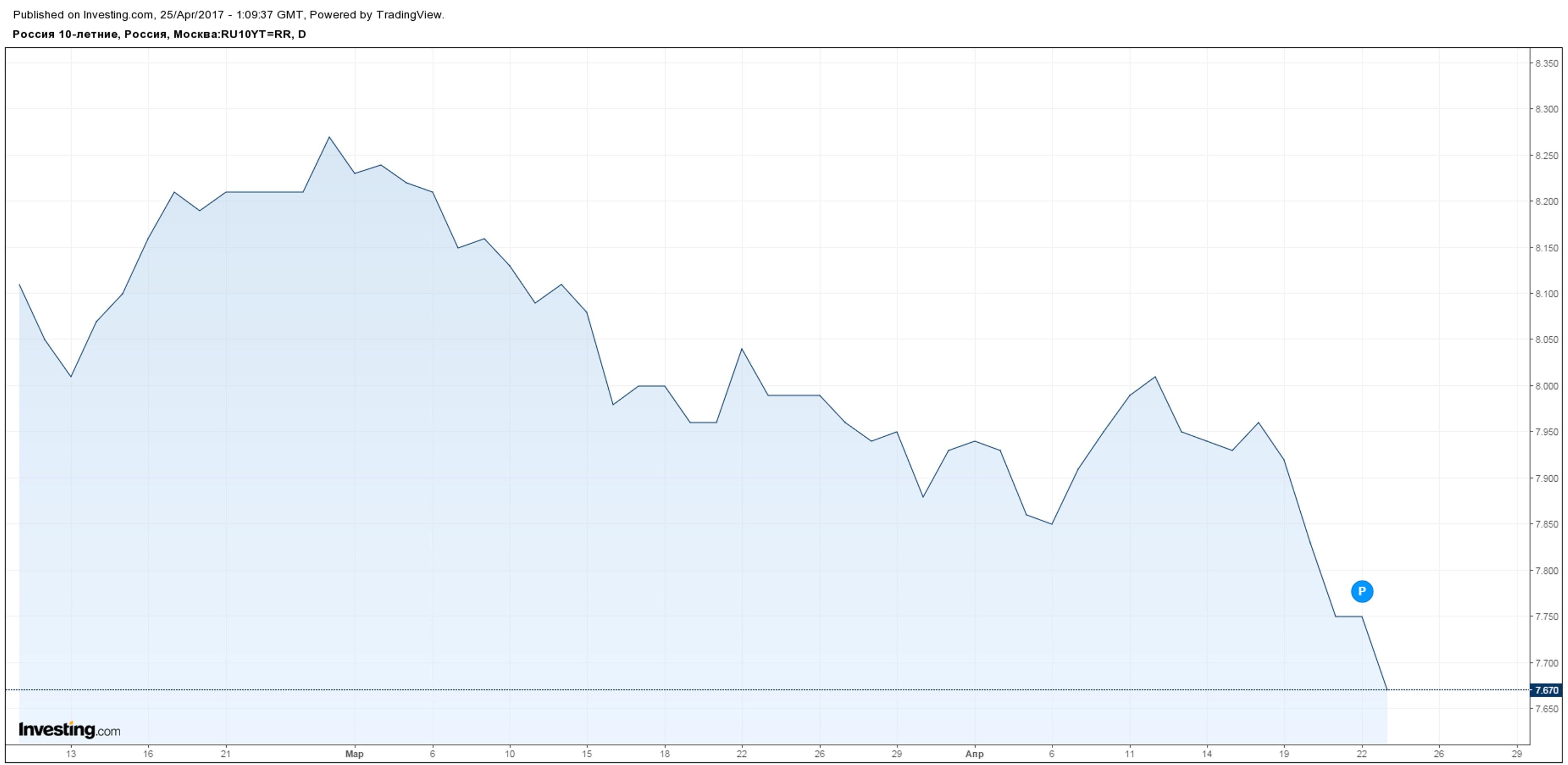 Ралли на рынке облигаций РФ. Кто от этого выиграет?