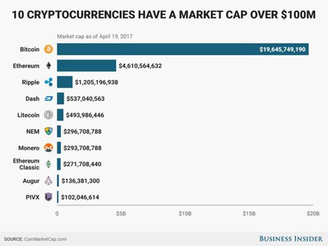 Капитализация рынка криптовалют вконце следующего года превысила $30 млрд