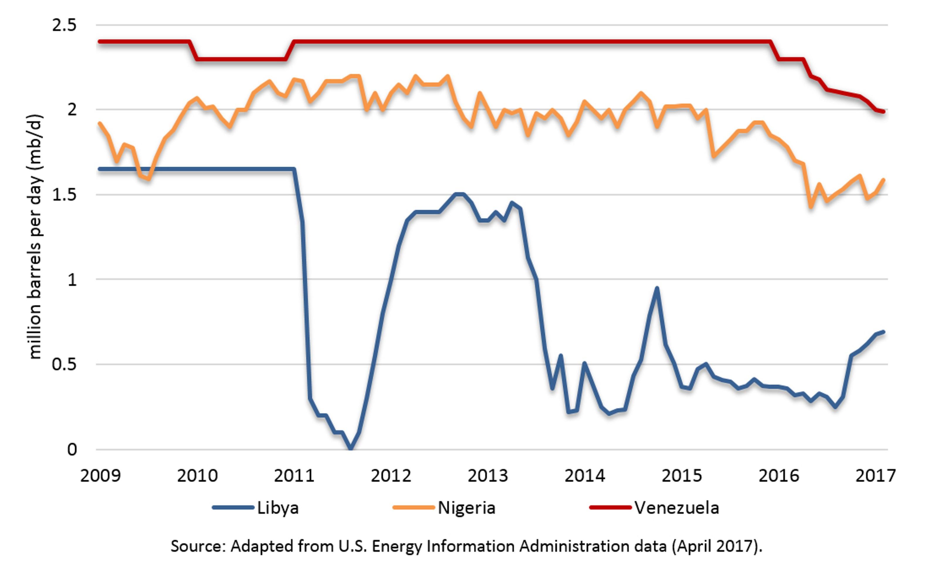 Чего боятся цены на нефть: 5 источников рисков