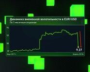 Динамика вмененной волатильности в EUR/USD
