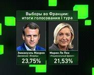 Выборы во Франции: победители I тура