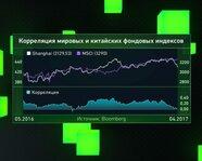 Корреляция мировых и китайских фондовых индексов