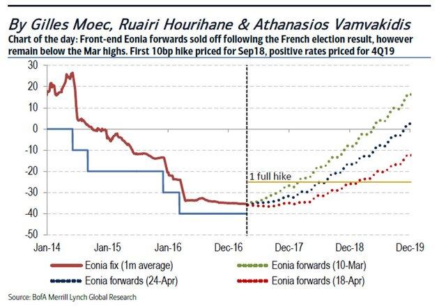 ЕЦБ сохранил базовую ставку нанулевом уровне