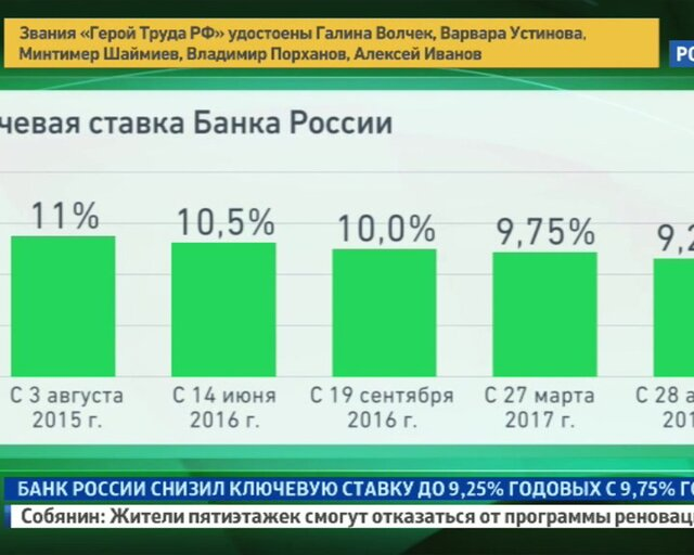 Решение принято: Банк России снизил ставку до 9,25%