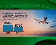 Средняя стоимость авиабилетов в Сочи