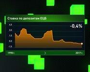 Ставка по депозитам ЕЦБ