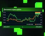 Динамика курса рубля на 27 апреля
