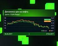Динамика цен на нефть на 27 апреля