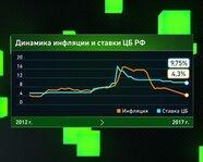 Динамика инфляции ставка перед заседанием ЦБ 28 апреля