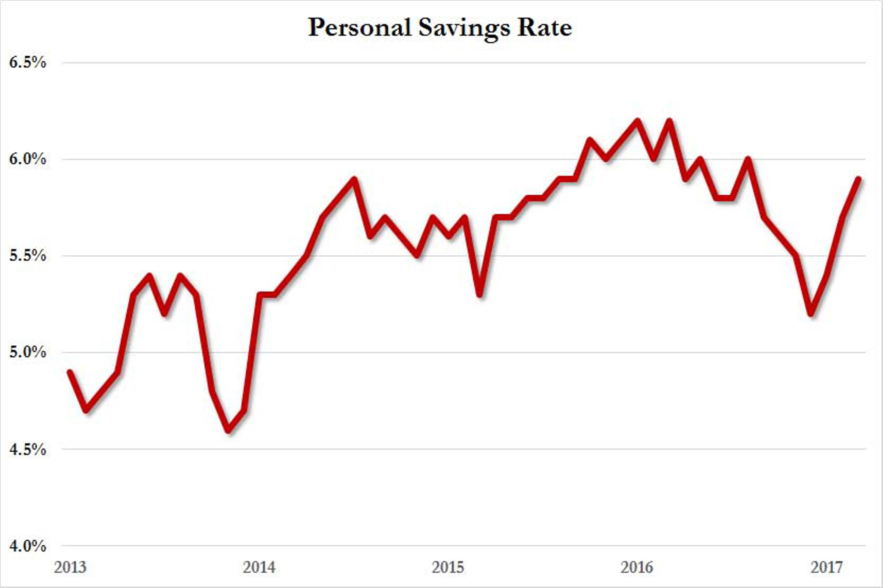 Экономика США: иллюзия оптимизма