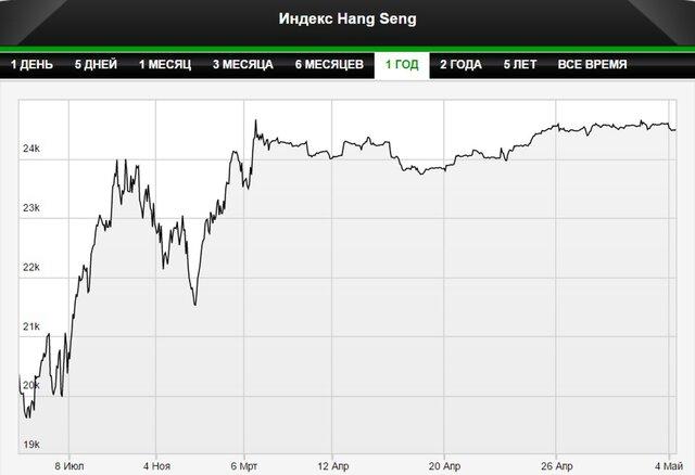 Рынки Азии снижаются после заседания ФРС