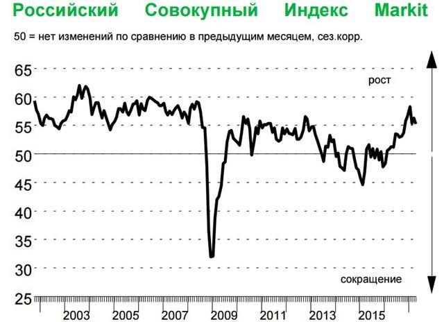 Сводный PMI еврозоны достиг максимума с2011 года