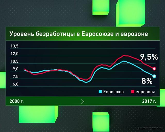 Уровень безработицы в еврозоне и ЕС