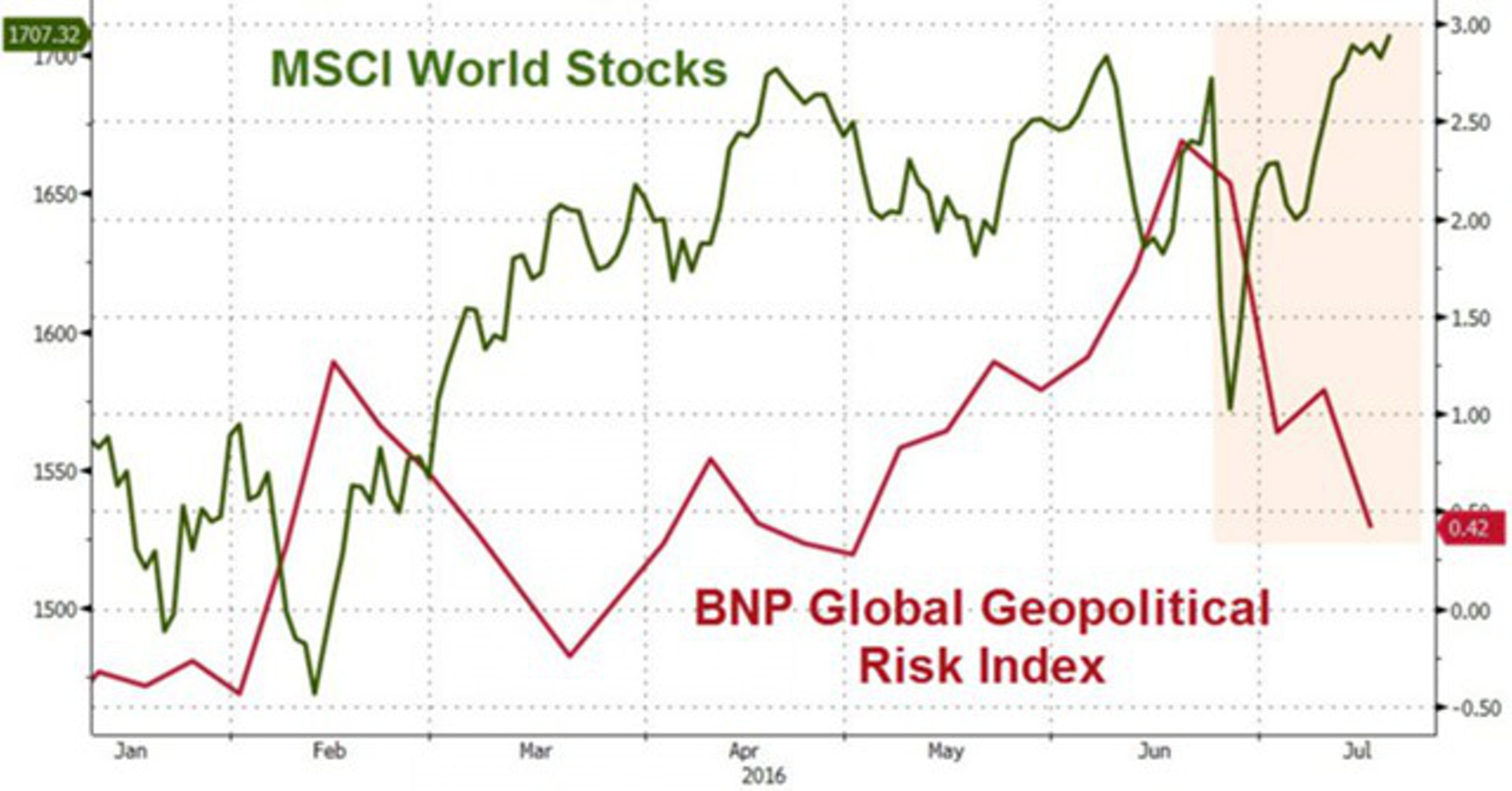 Рубини: почему рынки забыли про геополитику?