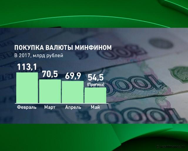 Покупка валюты Минфином РФ в 2017 году