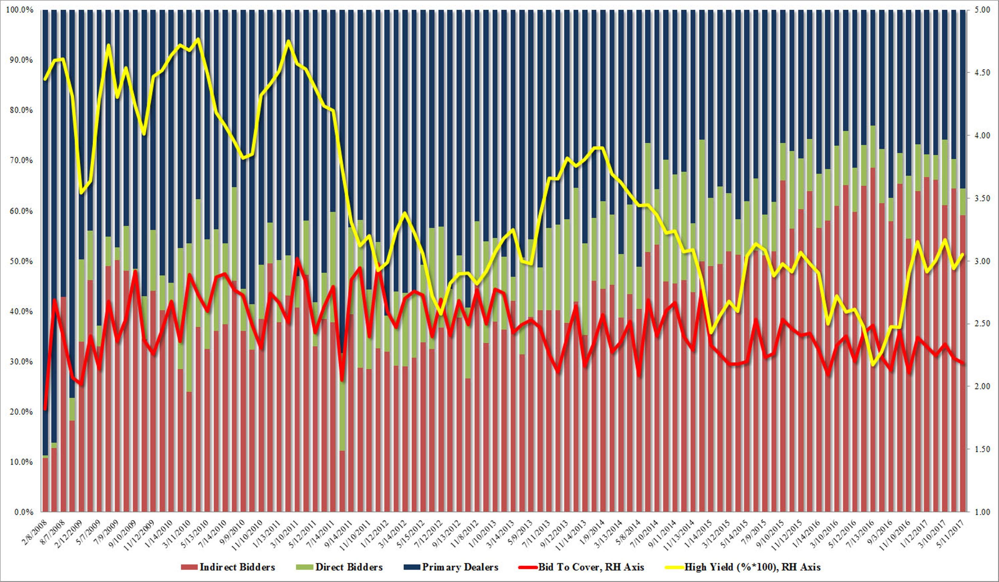 Почему инвесторы разлюбили госдолг США?