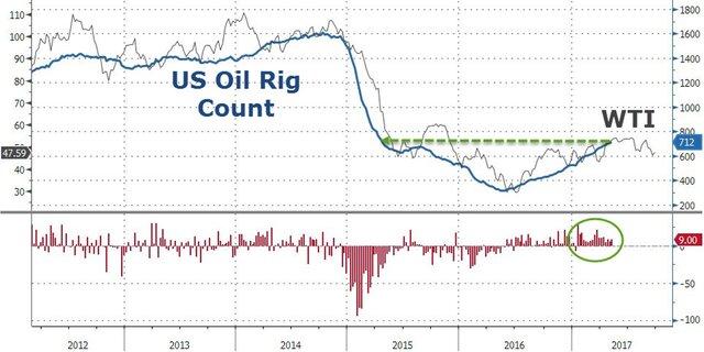 Динамика цен на нефть и число активных буровых вышек