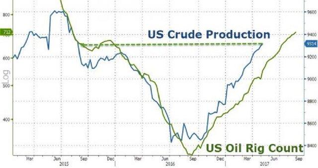 Динамика добычи нефти и числа активных буровых вышек