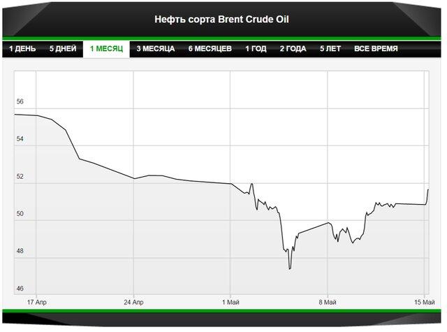 Прогноз: цены на нефть сохранят нейтралитет