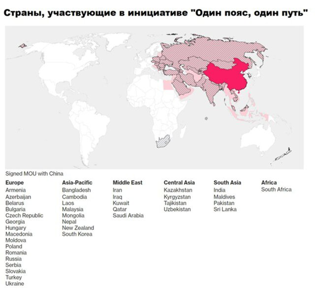 Страны инициативы