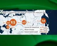 Ущерб от наводнений в бассейнах российских рек