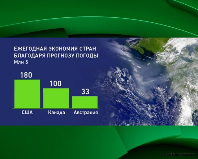 Ежегодная экономия стран благодаря прогнозу погоды