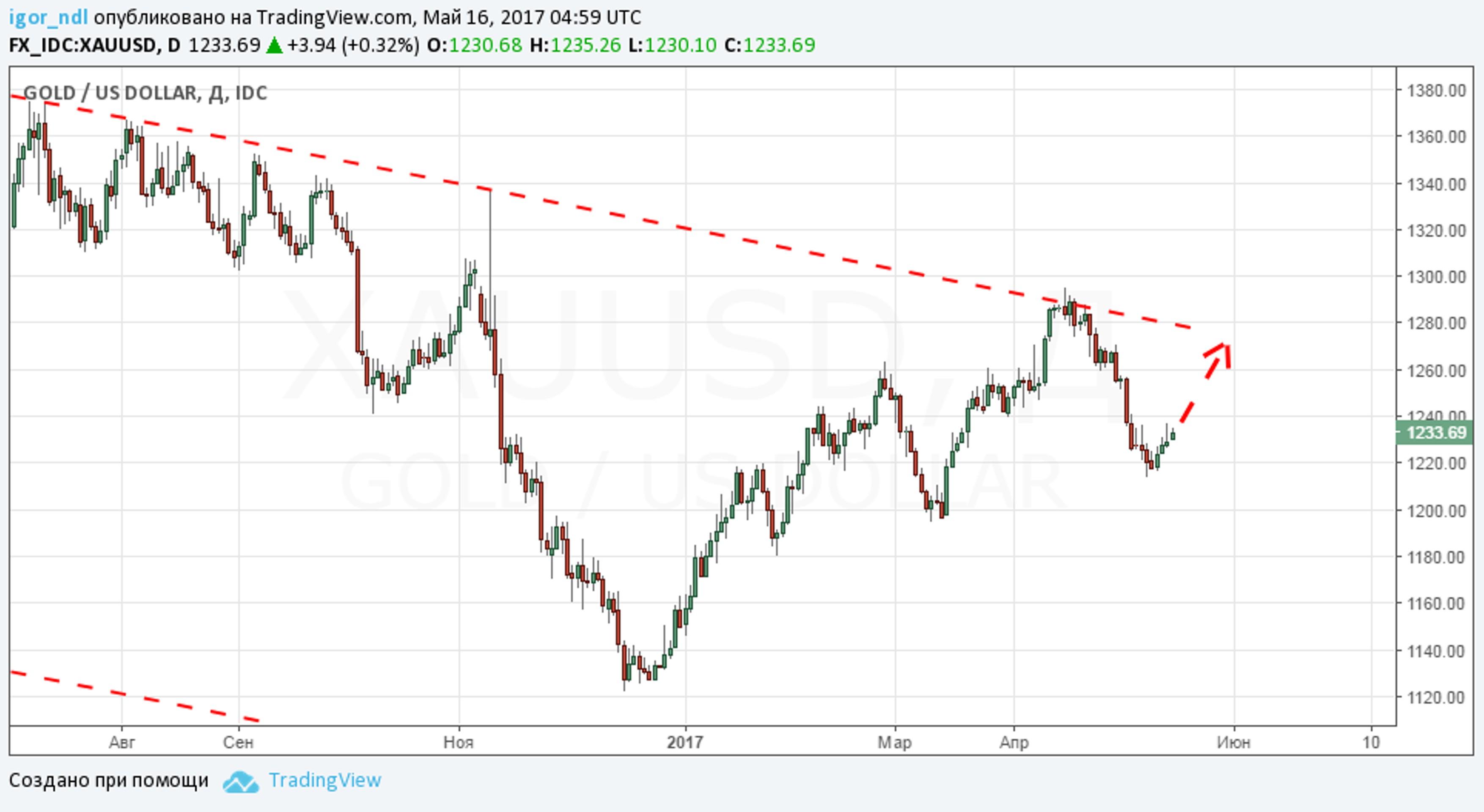 Золото продают рекордными темпами. Что будет с ценой
