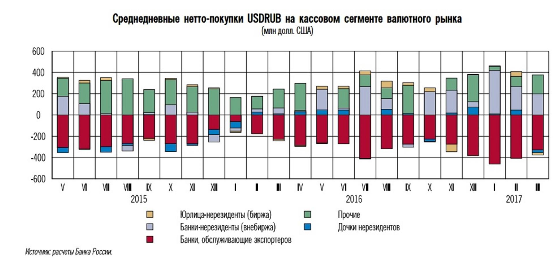 ЦБ заявил о слабом влиянии нерезидентов на рубль
