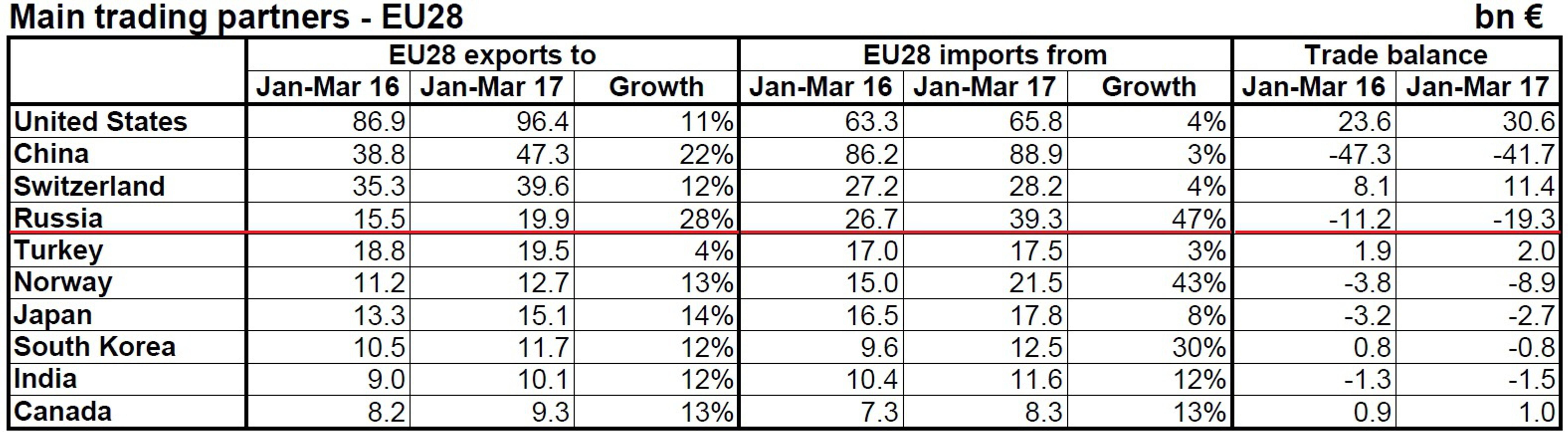 Eurostat: ЕС увеличил импорт из России на 47%