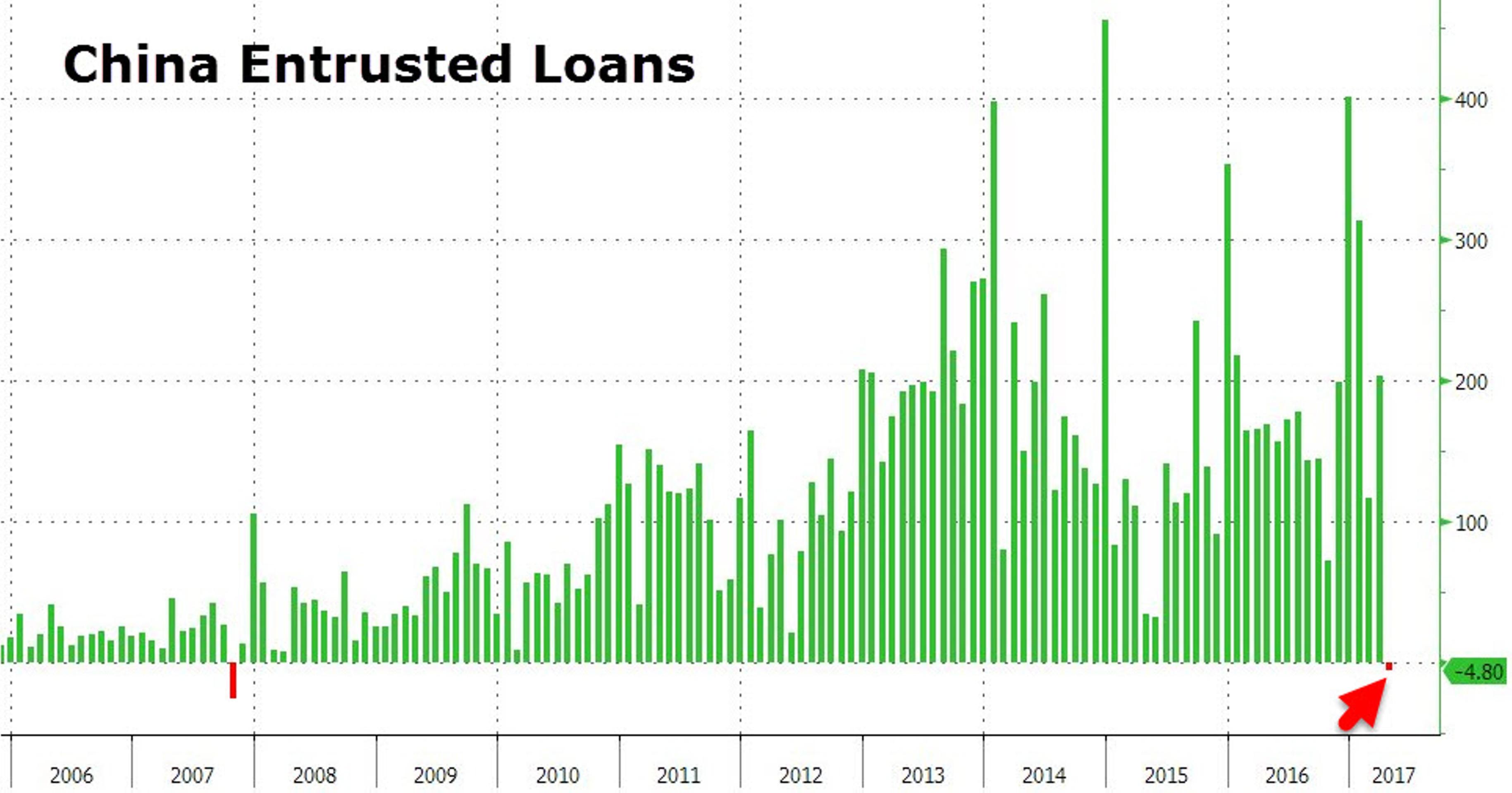 Капитуляция Китая: $25 млрд ради обмана инвесторов