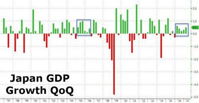 ВВП Японии продолжил самый длительный рост за11 лет