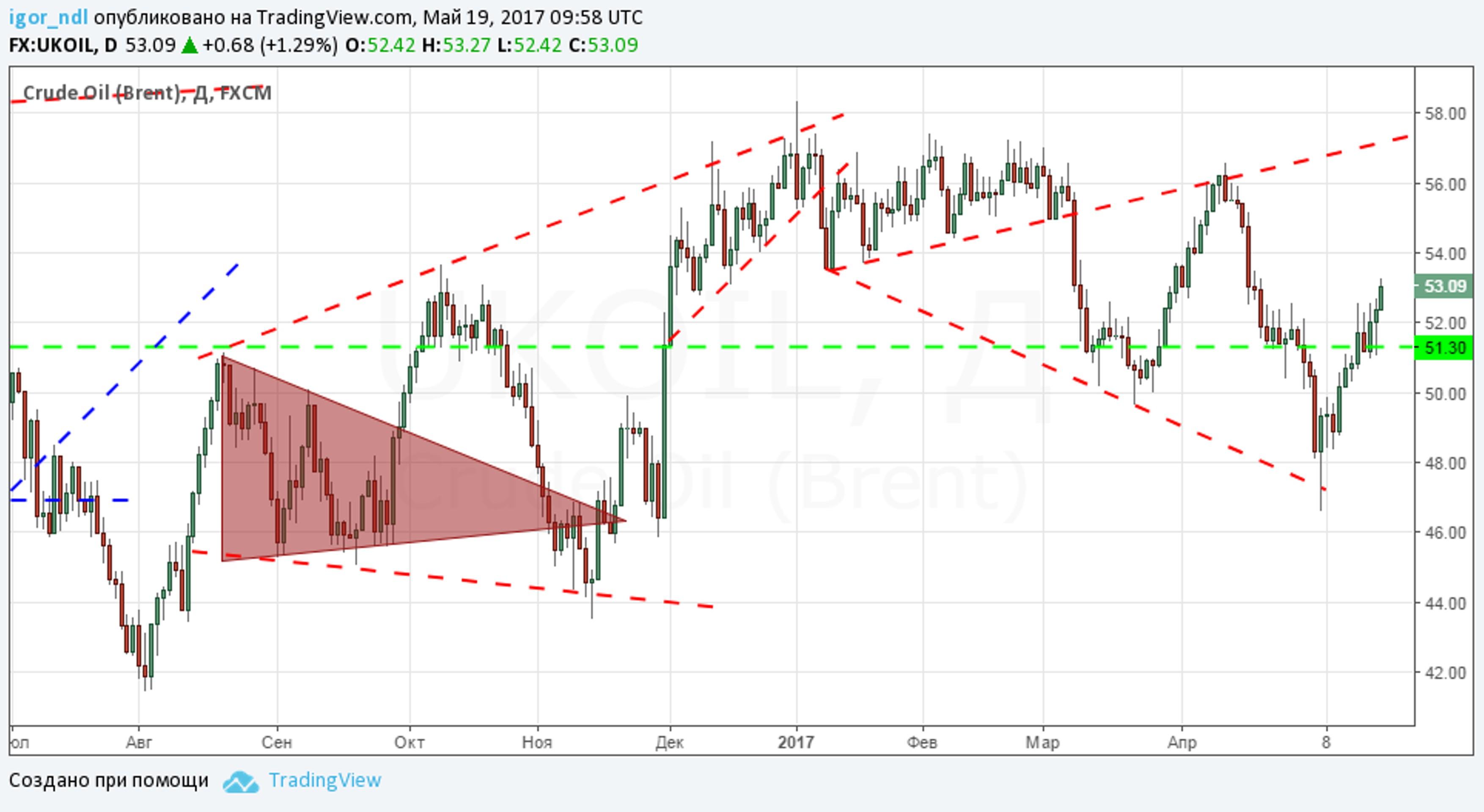 Рубль: очередной рост и риски пузыря