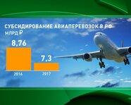 Субсидирование авиаперевозок в России