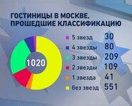 Гостиницы в Москве, прошедшие квалификацию