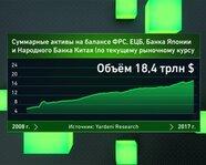 Суммарные активы на балансах мировых Центробанков