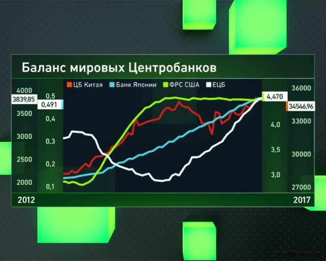 Баланс мировых Центробанков