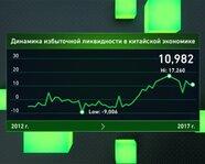 Динамика избыточной ликвидности в экономике Китая