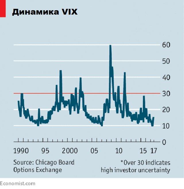 Что можно ждать от слишком спокойного рынка?